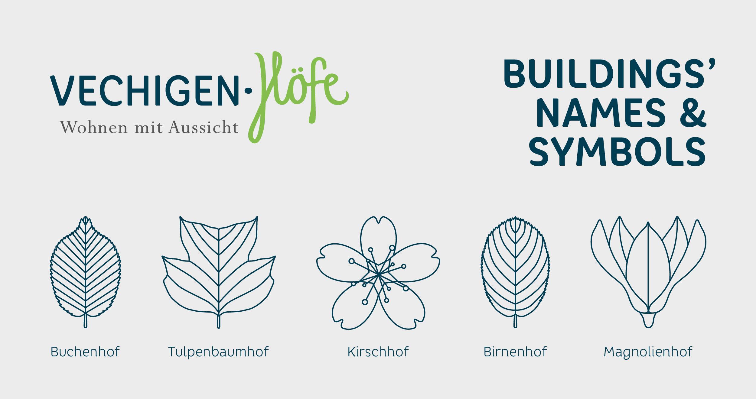 Vechigen Höfe symbols by GPU Design